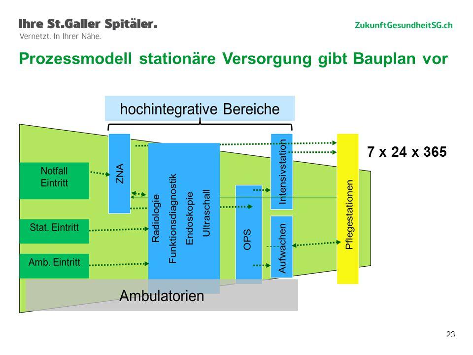 23 Prozessmodell stationäre Versorgung gibt Bauplan vor 7 x 24 x 365