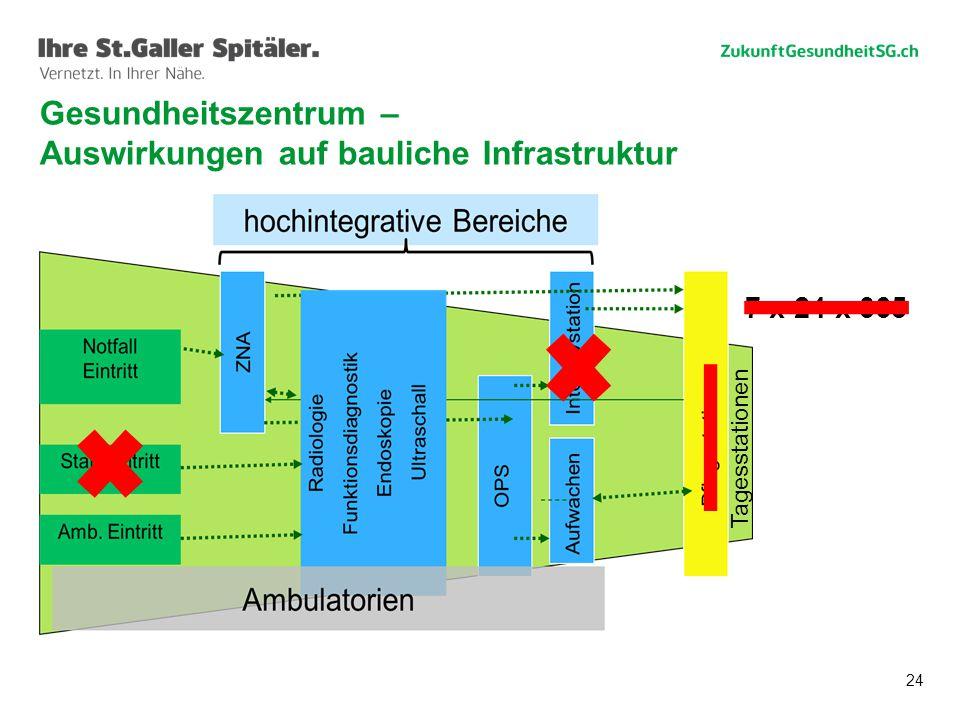 24 7 x 24 x 365 Gesundheitszentrum – Auswirkungen auf bauliche Infrastruktur Tagesstationen