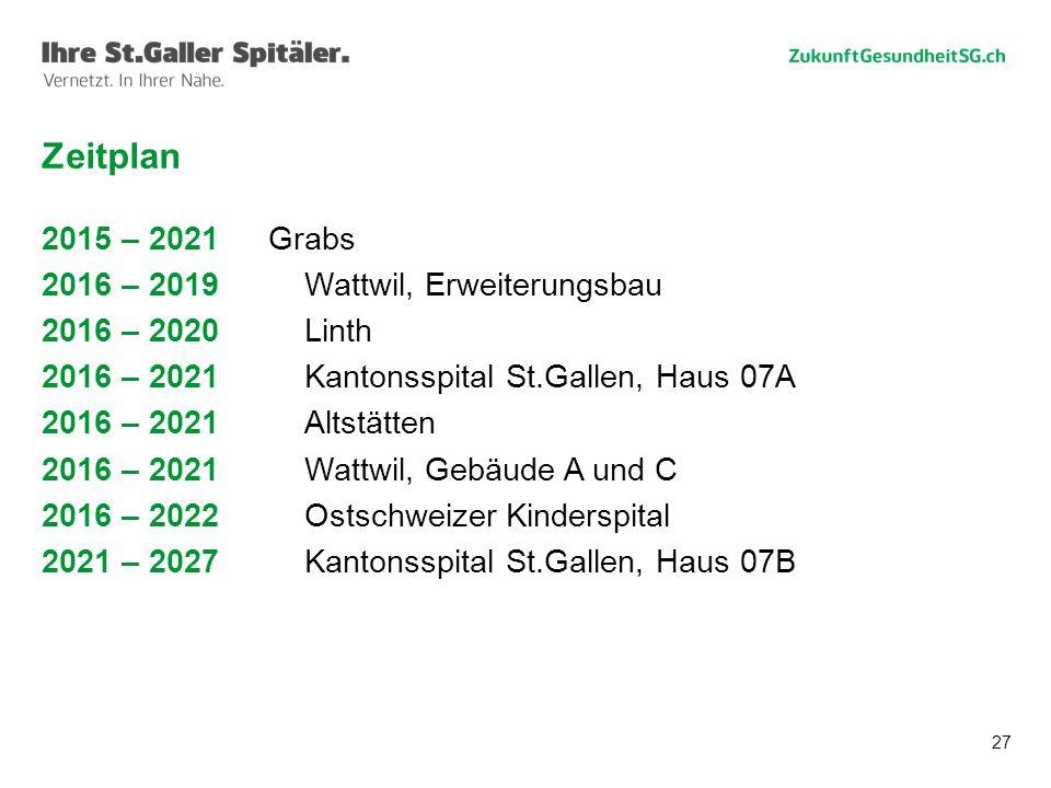 27 Zeitplan 2015 – 2021Grabs 2016 – 2019Wattwil, Erweiterungsbau 2016 – 2020Linth 2016 – 2021Kantonsspital St.Gallen, Haus 07A 2016 – 2021Altstätten 2016 – 2021Wattwil, Gebäude A und C 2016 – 2022Ostschweizer Kinderspital 2021 – 2027Kantonsspital St.Gallen, Haus 07B