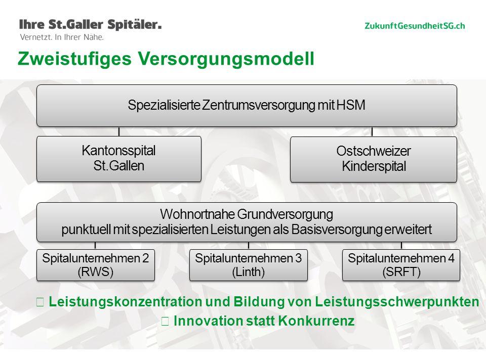 6 Zweistufiges Versorgungsmodell ☞ Leistungskonzentration und Bildung von Leistungsschwerpunkten ☞ Innovation statt Konkurrenz Spezialisierte Zentrums