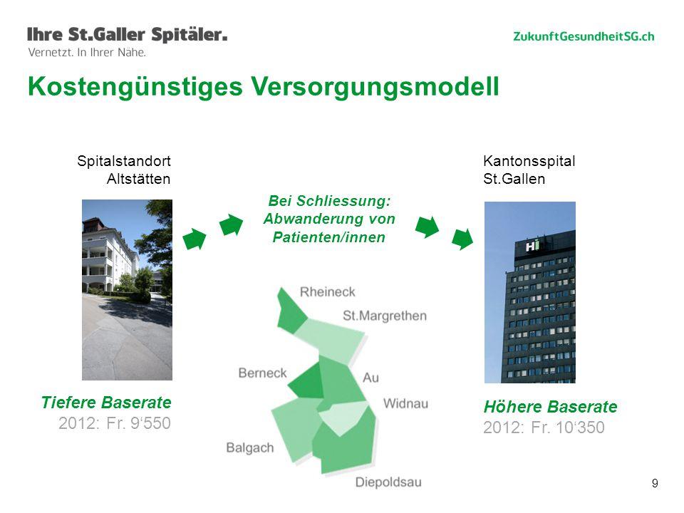 9 Spitalstandort Altstätten Tiefere Baserate 2012: Fr. 9'550 Kantonsspital St.Gallen Höhere Baserate 2012: Fr. 10'350 Bei Schliessung: Abwanderung von