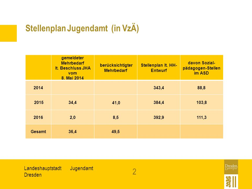 JugendamtLandeshauptstadt Dresden Ergebnishaushalt Jugendamt (in EUR) ohne Personalkosten Budget 2014 angemeldeter Bedarf 2015 lt.