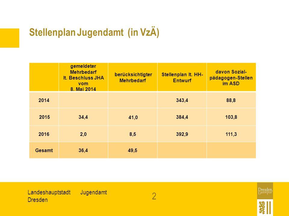 JugendamtLandeshauptstadt Dresden 2 Stellenplan Jugendamt (in VzÄ) gemeldeter Mehrbedarf lt. Beschluss JHA vom 8. Mai 2014 berücksichtigter Mehrbedarf