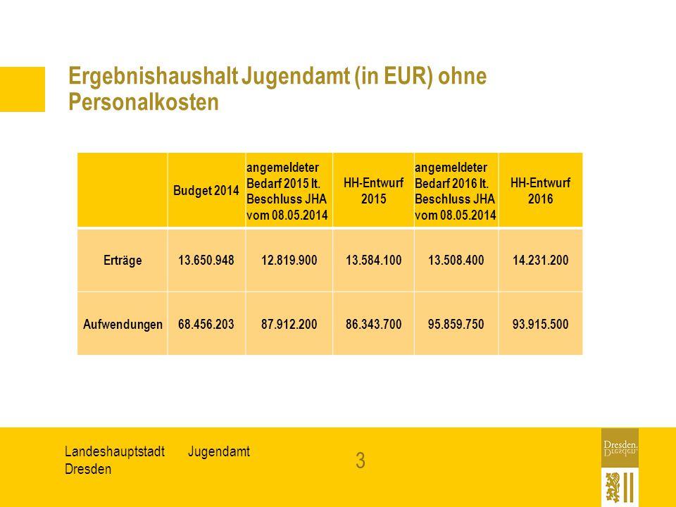 JugendamtLandeshauptstadt Dresden Ergebnishaushalt Jugendamt (in EUR) ohne Personalkosten Budget 2014 angemeldeter Bedarf 2015 lt. Beschluss JHA vom 0