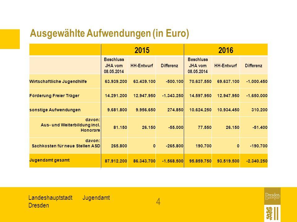 JugendamtLandeshauptstadt Dresden Ausgewählte Aufwendungen (in Euro) 20152016 Beschluss JHA vom 08.05.2014 HH-EntwurfDifferenz Beschluss JHA vom 08.05