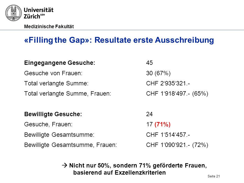 Medizinische Fakultät «Filling the Gap»: Resultate erste Ausschreibung Eingegangene Gesuche: 45 Gesuche von Frauen: 30 (67%) Total verlangte Summe: CH