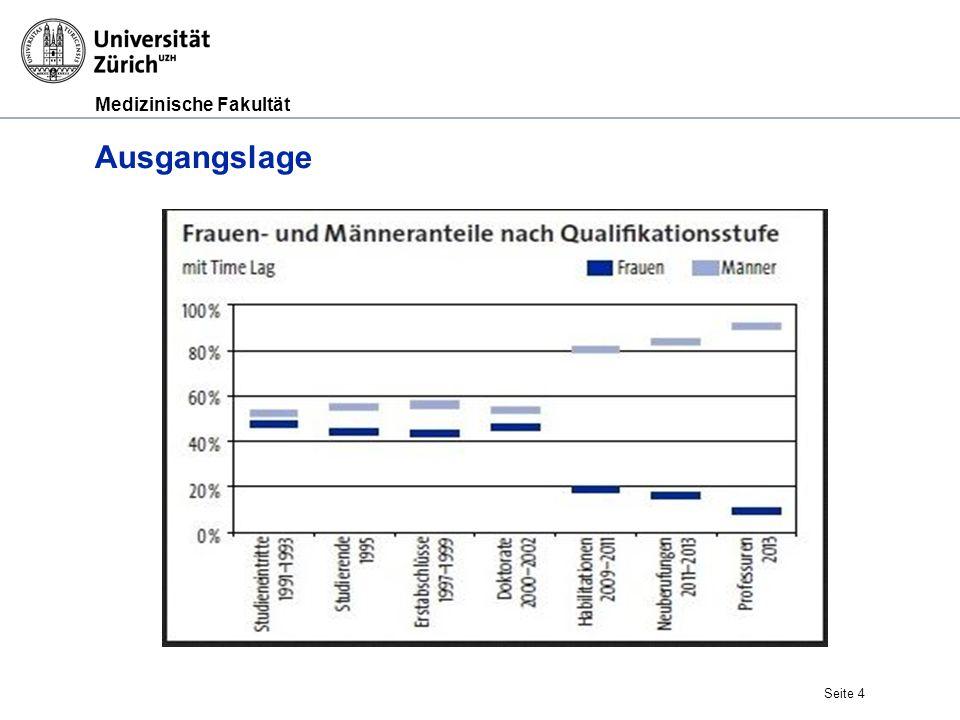 Medizinische Fakultät Seite 5 Ziel Zielvorgabe vom Bund per Ende 2016: Ziel Gesamtuniversitär: Status MeF 2013 Frauen auf AO/O-Professuren 25% 10% Frauen auf Assistenzprofessuren 40% 24 %