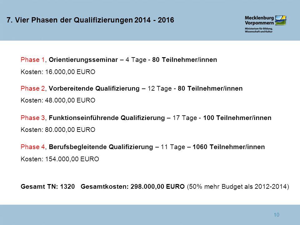 7. Vier Phasen der Qualifizierungen 2014 - 2016 Phase 1, Orientierungsseminar – 4 Tage - 80 Teilnehmer/innen Kosten: 16.000,00 EURO Phase 2, Vorbereit