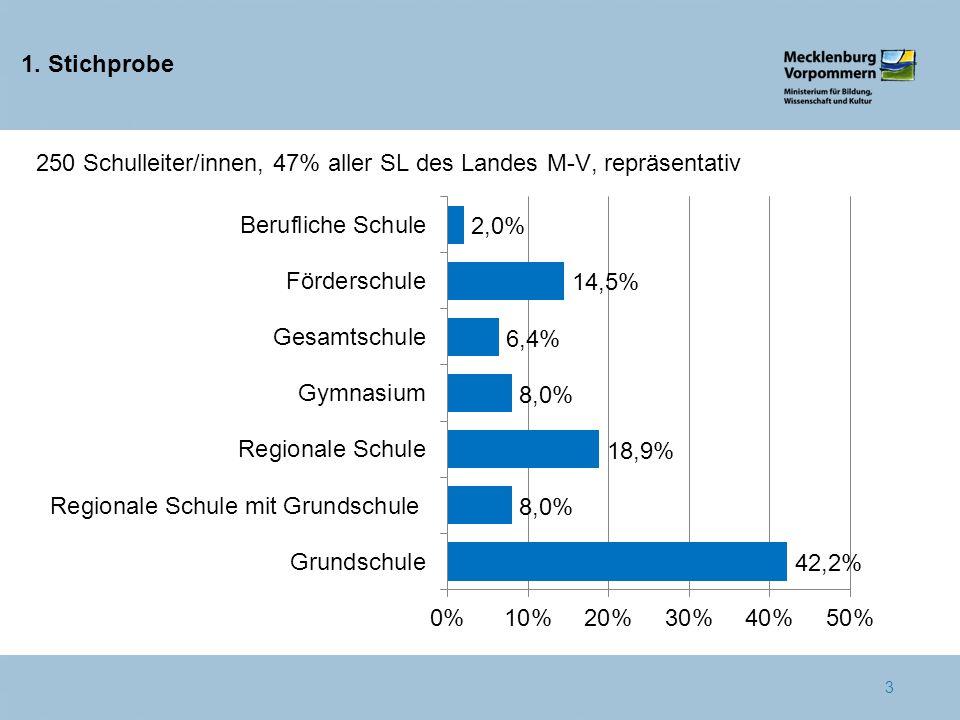 250 Schulleiter/innen, 47% aller SL des Landes M-V, repräsentativ 1. Stichprobe 3