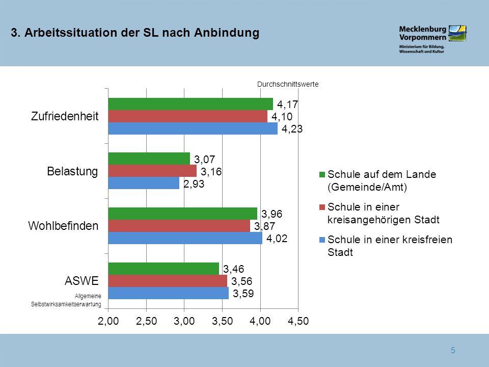 3. Arbeitssituation der SL nach Anbindung 5 Durchschnittswerte