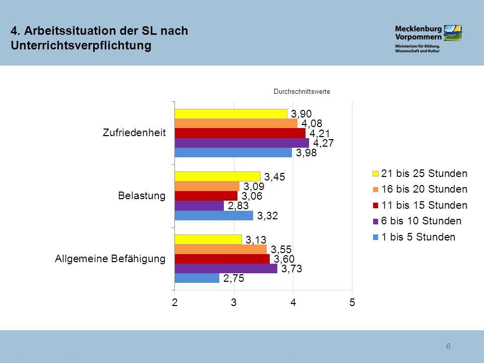 4. Arbeitssituation der SL nach Unterrichtsverpflichtung 6 Durchschnittswerte