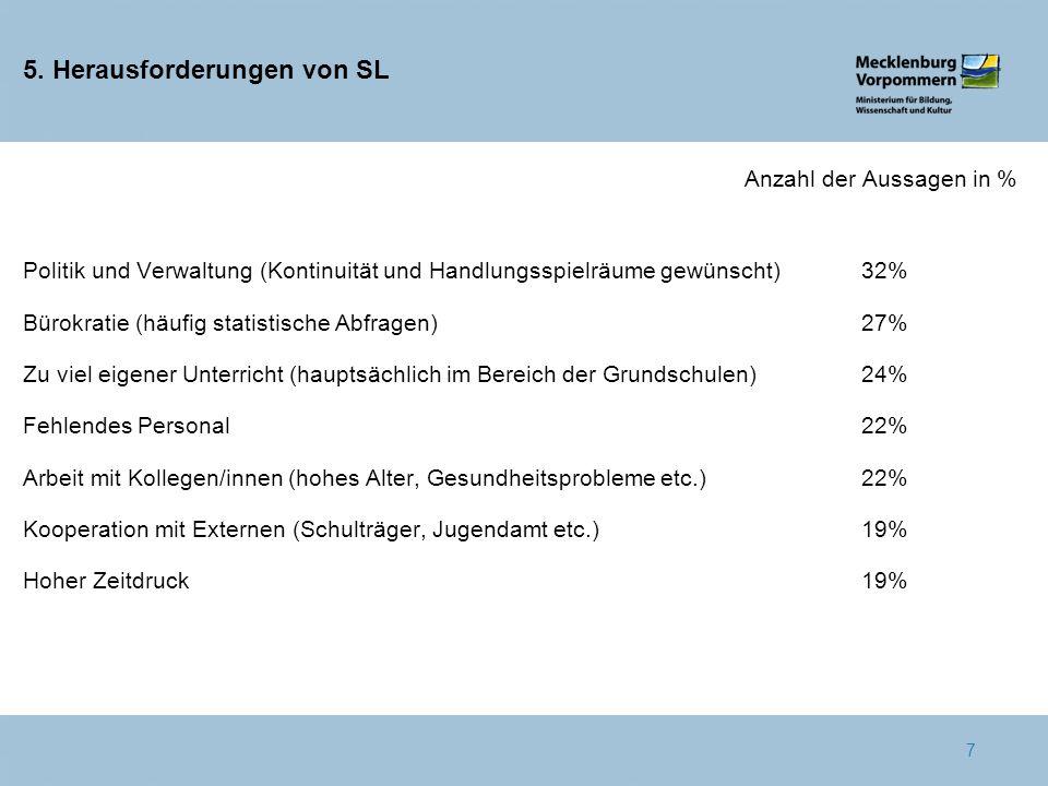 5. Herausforderungen von SL Anzahl der Aussagen in % Politik und Verwaltung (Kontinuität und Handlungsspielräume gewünscht)32% Bürokratie (häufig stat