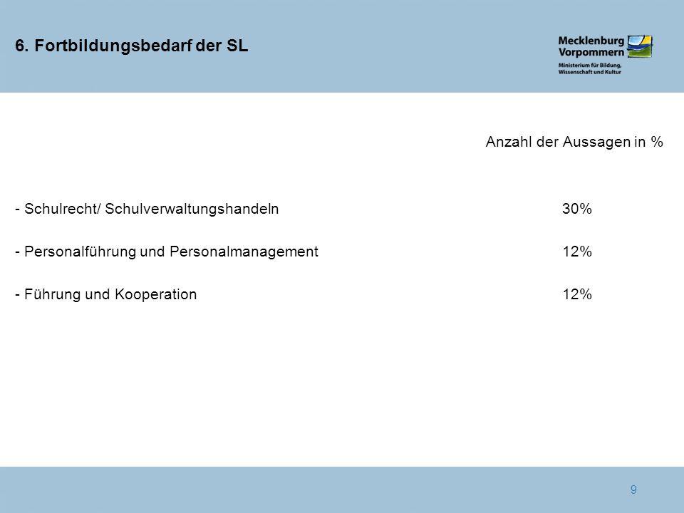 6. Fortbildungsbedarf der SL Anzahl der Aussagen in % - Schulrecht/ Schulverwaltungshandeln30% - Personalführung und Personalmanagement12% - Führung u