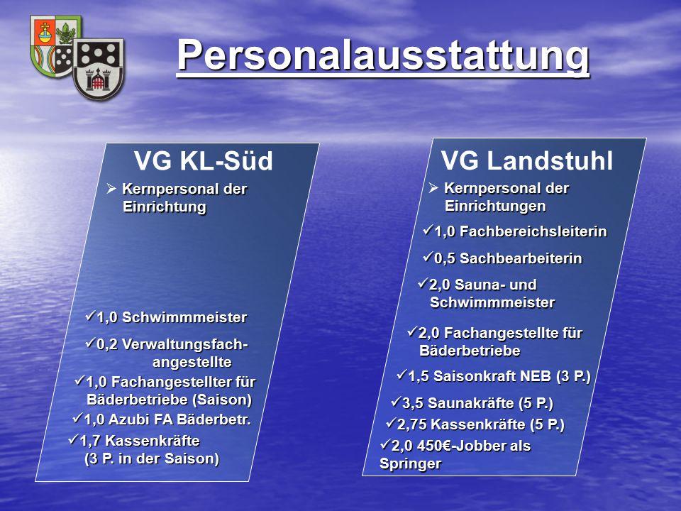 Personalausstattung VG Landstuhl 3,5 Saunakräfte (5 P.) 3,5 Saunakräfte (5 P.) 1,0 Fachbereichsleiterin 1,0 Fachbereichsleiterin Kernpersonal der Einr