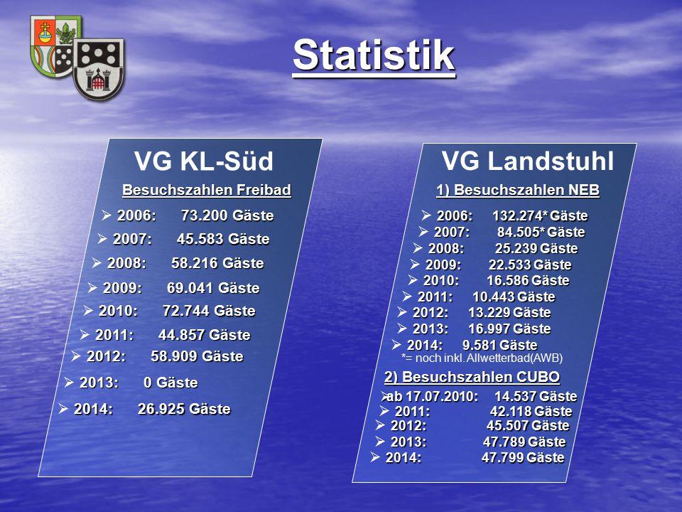 Statistik Statistik VG Landstuhl 2006: 132.274* Gäste  2006: 132.274* Gäste VG KL-Süd 1) Besuchszahlen NEB 1) Besuchszahlen NEB 2007: 84.505* Gäste 