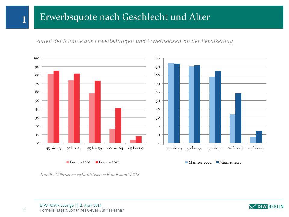 Erwerbsquote nach Geschlecht und Alter Kornelia Hagen, Johannes Geyer, Anika Rasner 10 DIW Politik Lounge || 2. April 2014 1 Anteil der Summe aus Erwe