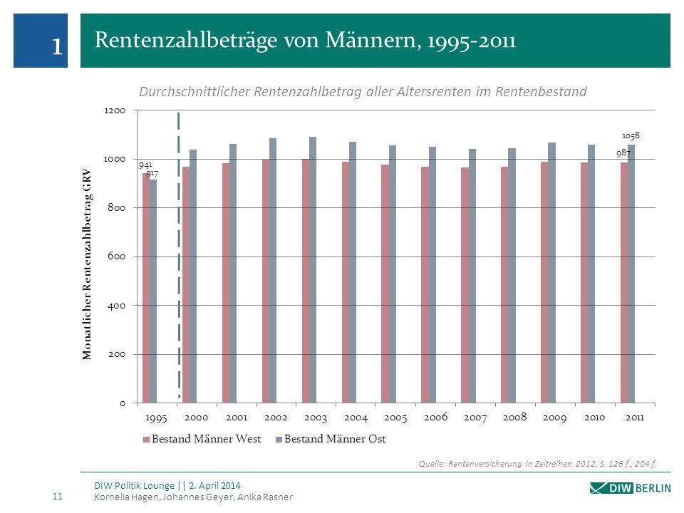 Rentenzahlbeträge von Männern, 1995-2011 Kornelia Hagen, Johannes Geyer, Anika Rasner 11 DIW Politik Lounge || 2. April 2014 1 Quelle: Rentenversicher