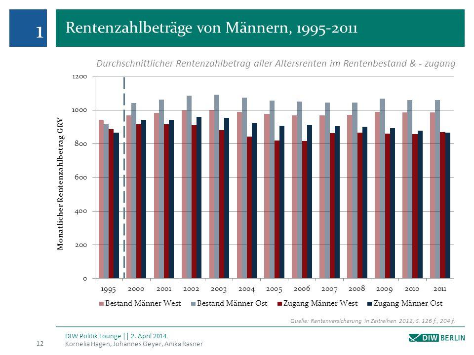 Rentenzahlbeträge von Männern, 1995-2011 Kornelia Hagen, Johannes Geyer, Anika Rasner 12 DIW Politik Lounge || 2. April 2014 1 Quelle: Rentenversicher