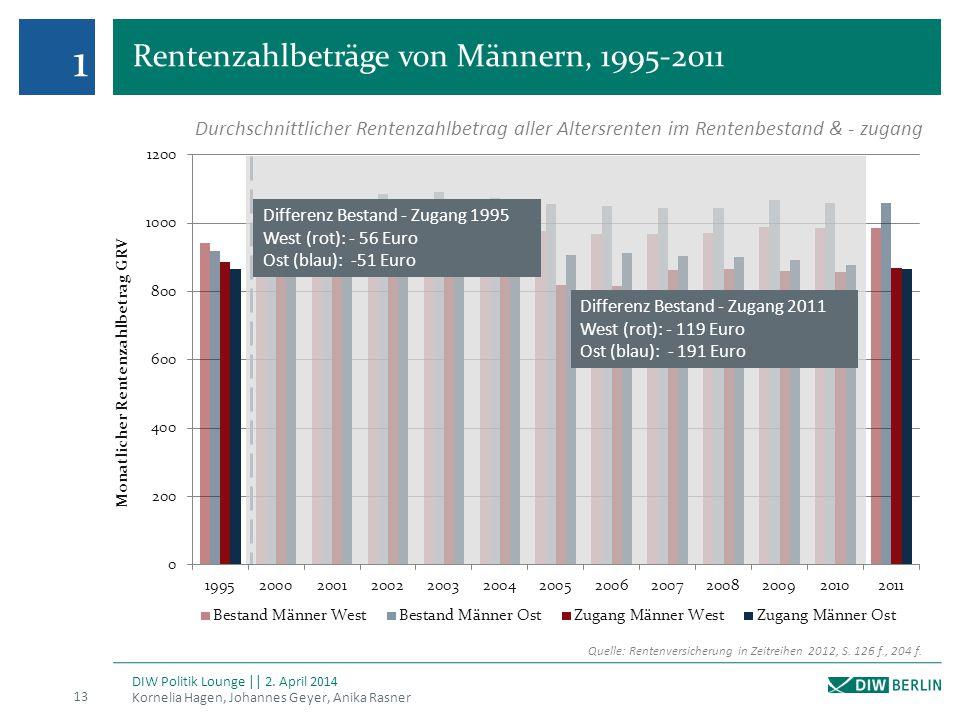 Rentenzahlbeträge von Männern, 1995-2011 Kornelia Hagen, Johannes Geyer, Anika Rasner 13 DIW Politik Lounge || 2. April 2014 1 Quelle: Rentenversicher