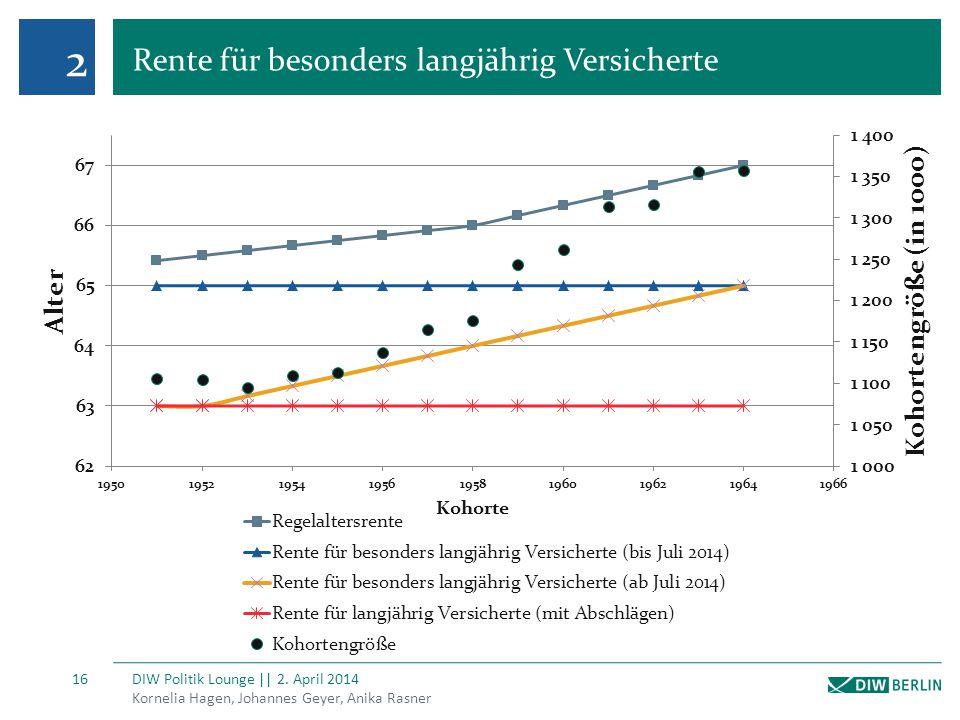 2 Rente für besonders langjährig Versicherte Kornelia Hagen, Johannes Geyer, Anika Rasner DIW Politik Lounge || 2. April 2014 16