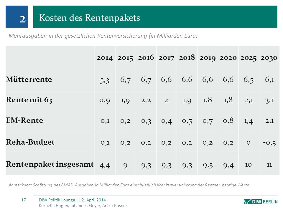 2 Kosten des Rentenpakets Kornelia Hagen, Johannes Geyer, Anika Rasner DIW Politik Lounge || 2. April 2014 17 201420152016201720182019202020252030 Müt
