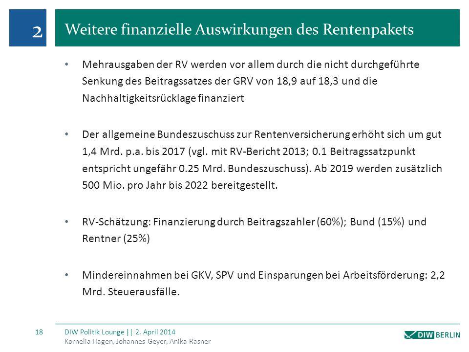 2 Weitere finanzielle Auswirkungen des Rentenpakets Kornelia Hagen, Johannes Geyer, Anika Rasner DIW Politik Lounge || 2. April 2014 18 Mehrausgaben d