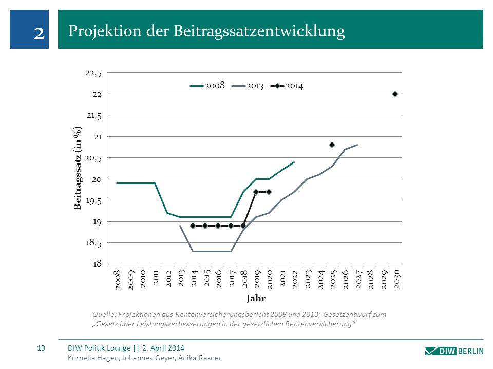 2 Projektion der Beitragssatzentwicklung Kornelia Hagen, Johannes Geyer, Anika Rasner DIW Politik Lounge || 2. April 2014 19 Quelle: Projektionen aus