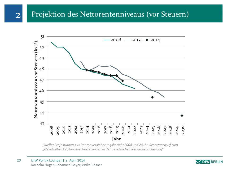 2 Projektion des Nettorentenniveaus (vor Steuern) Kornelia Hagen, Johannes Geyer, Anika Rasner DIW Politik Lounge || 2. April 2014 20 Quelle: Projekti