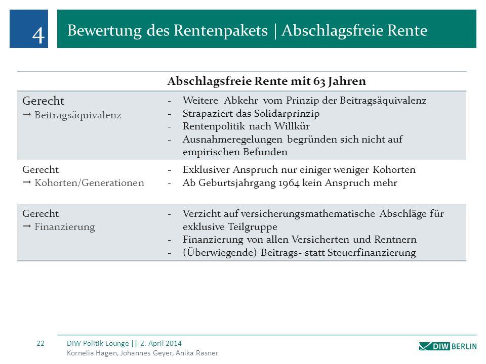 4 Bewertung des Rentenpakets | Abschlagsfreie Rente Kornelia Hagen, Johannes Geyer, Anika Rasner DIW Politik Lounge || 2. April 2014 22 Abschlagsfreie