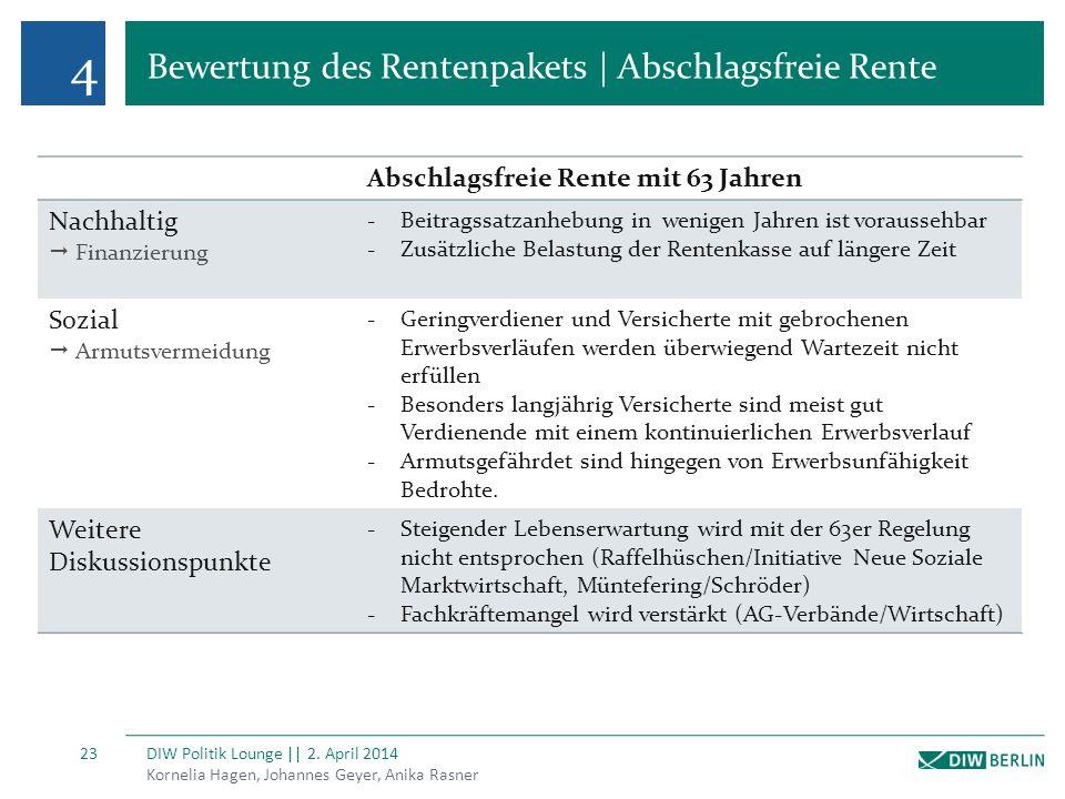 4 Bewertung des Rentenpakets | Abschlagsfreie Rente Kornelia Hagen, Johannes Geyer, Anika Rasner DIW Politik Lounge || 2. April 2014 23 Abschlagsfreie
