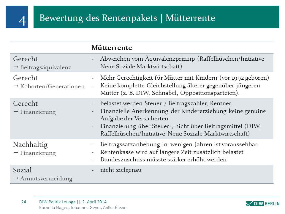 4 Bewertung des Rentenpakets | Mütterrente Kornelia Hagen, Johannes Geyer, Anika Rasner DIW Politik Lounge || 2. April 2014 24 Mütterrente Gerecht  B