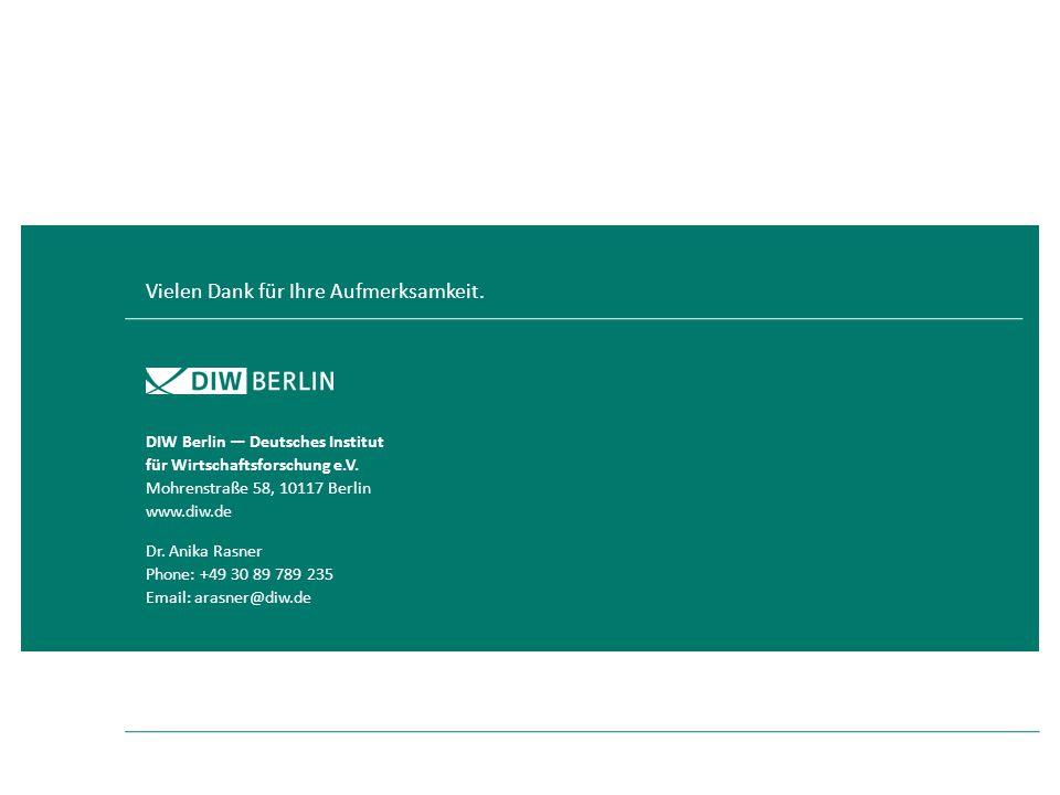 Vielen Dank für Ihre Aufmerksamkeit. DIW Berlin — Deutsches Institut für Wirtschaftsforschung e.V. Mohrenstraße 58, 10117 Berlin www.diw.de Dr. Anika