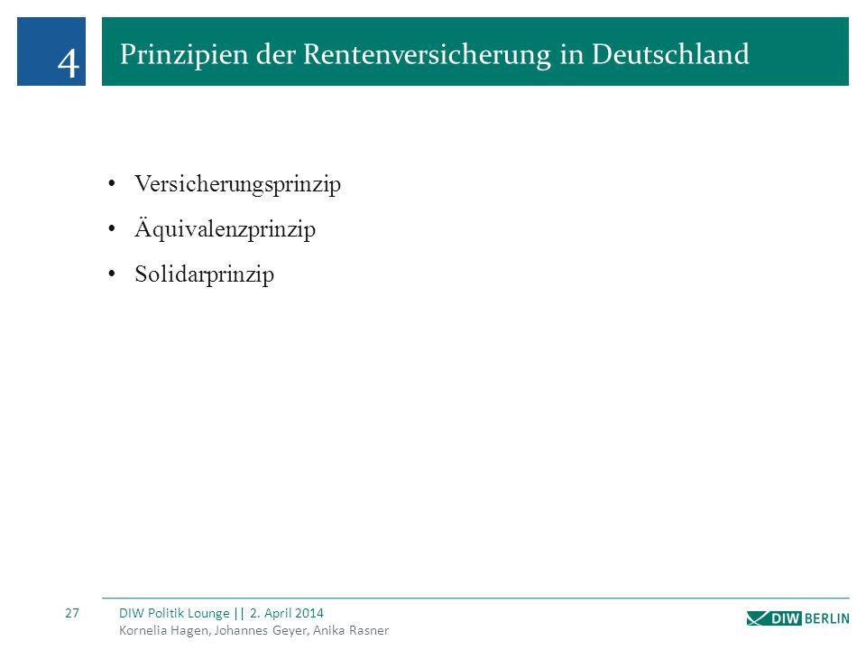 4 Prinzipien der Rentenversicherung in Deutschland Kornelia Hagen, Johannes Geyer, Anika Rasner DIW Politik Lounge || 2. April 2014 27 Versicherungspr