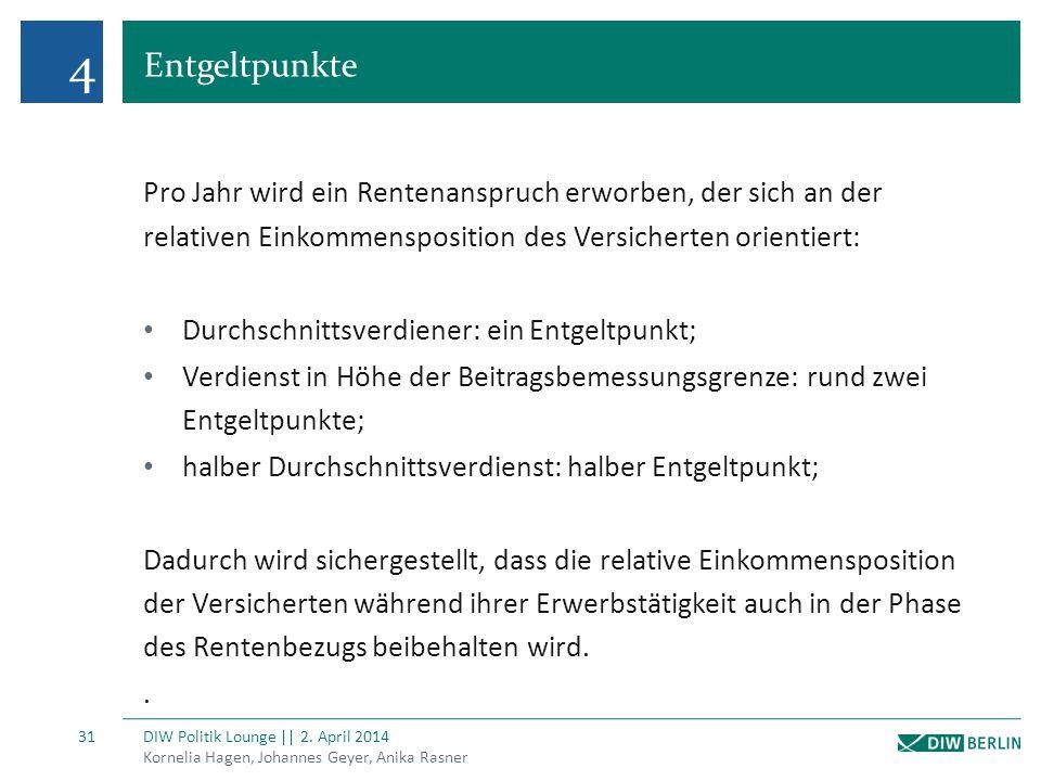 4 Entgeltpunkte Kornelia Hagen, Johannes Geyer, Anika Rasner DIW Politik Lounge || 2. April 2014 31 Pro Jahr wird ein Rentenanspruch erworben, der sic