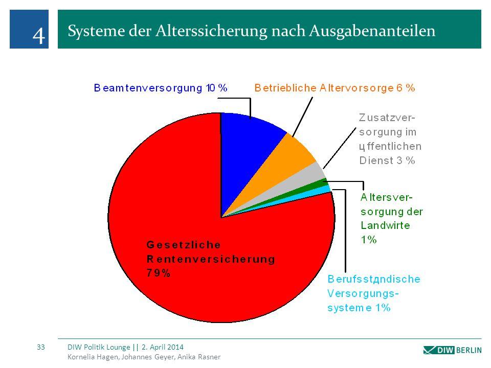 4 Systeme der Alterssicherung nach Ausgabenanteilen Kornelia Hagen, Johannes Geyer, Anika Rasner DIW Politik Lounge || 2. April 2014 33