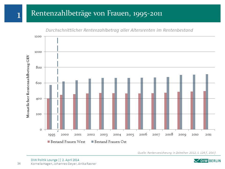 Rentenzahlbeträge von Frauen, 1995-2011 Kornelia Hagen, Johannes Geyer, Anika Rasner 34 DIW Politik Lounge || 2. April 2014 1 Quelle: Rentenversicheru