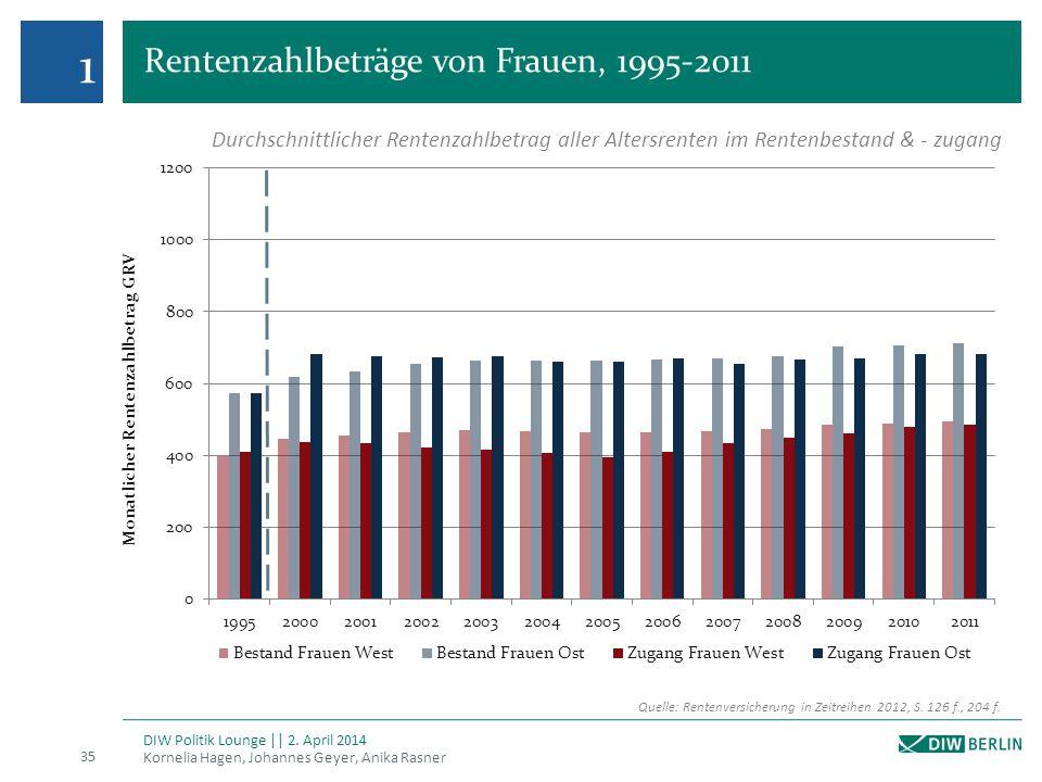 Rentenzahlbeträge von Frauen, 1995-2011 Kornelia Hagen, Johannes Geyer, Anika Rasner 35 DIW Politik Lounge || 2. April 2014 1 Quelle: Rentenversicheru