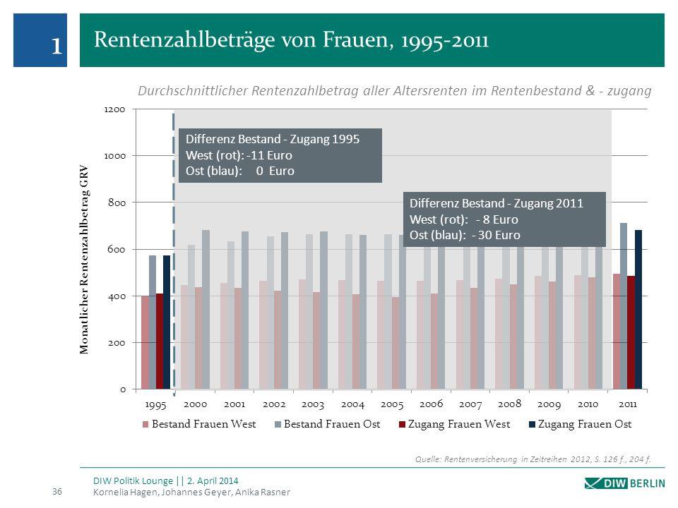 Rentenzahlbeträge von Frauen, 1995-2011 Kornelia Hagen, Johannes Geyer, Anika Rasner 36 DIW Politik Lounge || 2. April 2014 1 Quelle: Rentenversicheru