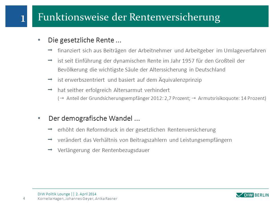 Rentenzahlbeträge von Frauen, 1995-2011 Kornelia Hagen, Johannes Geyer, Anika Rasner 35 DIW Politik Lounge || 2.