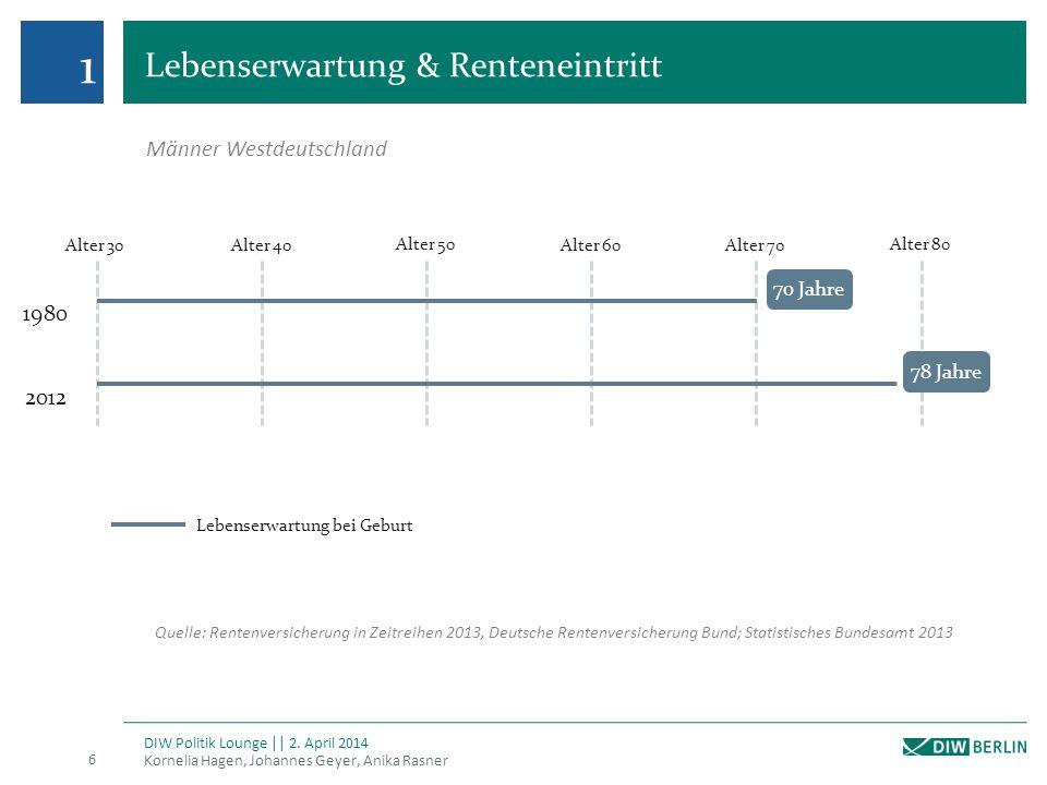 2 Kosten des Rentenpakets Kornelia Hagen, Johannes Geyer, Anika Rasner DIW Politik Lounge || 2.
