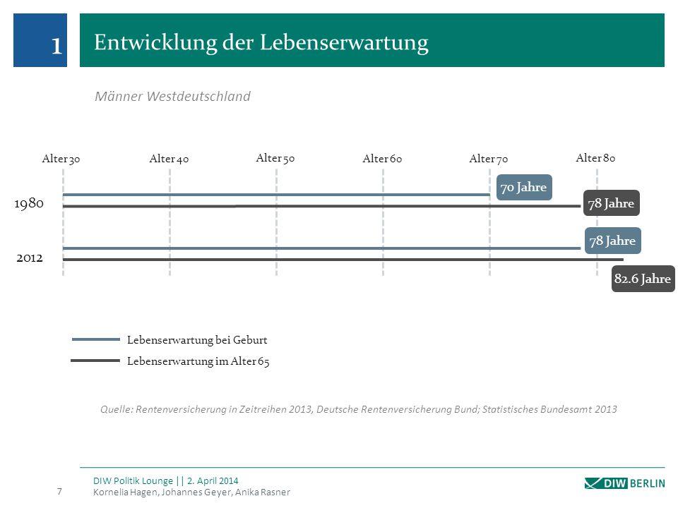 2 Weitere finanzielle Auswirkungen des Rentenpakets Kornelia Hagen, Johannes Geyer, Anika Rasner DIW Politik Lounge || 2.
