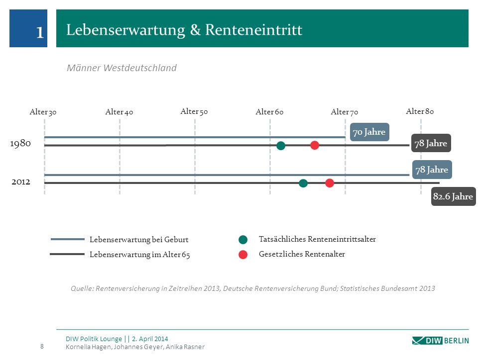 Renteneintritt nach Kohorten Kornelia Hagen, Johannes Geyer, Anika Rasner 9 DIW Politik Lounge || 2.