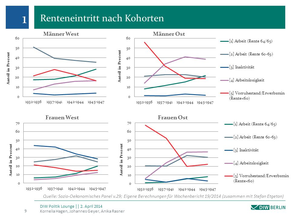 Renteneintritt nach Kohorten Kornelia Hagen, Johannes Geyer, Anika Rasner 9 DIW Politik Lounge || 2. April 2014 1 Quelle: Sozio-Oekonomisches Panel v.