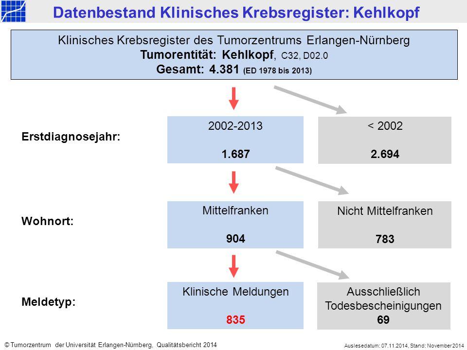 2002-2013 1.687 < 2002 2.694 Mittelfranken 904 Nicht Mittelfranken 783 Klinisches Krebsregister des Tumorzentrums Erlangen-Nürnberg Tumorentität: Kehlkopf, C32, D02.0 Gesamt: 4.381 (ED 1978 bis 2013) Datenbestand Klinisches Krebsregister: Kehlkopf Erstdiagnosejahr: Wohnort: Klinische Meldungen 835 Ausschließlich Todesbescheinigungen 69 Meldetyp: Auslesedatum: 07.11.2014, Stand: November 2014 © Tumorzentrum der Universität Erlangen-Nürnberg, Qualitätsbericht 2014