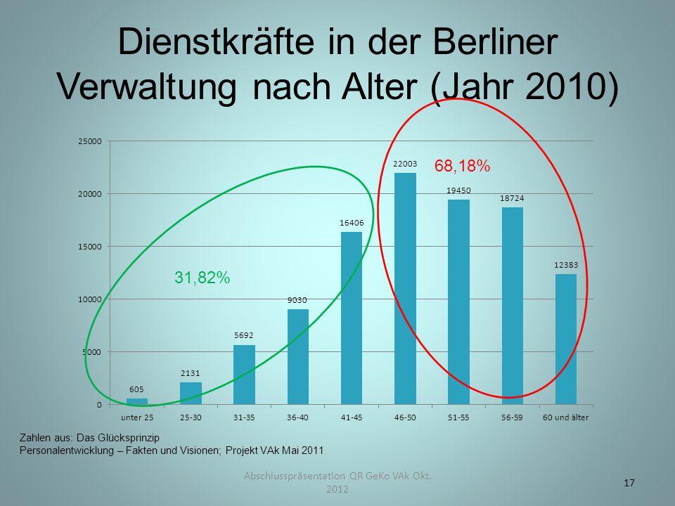 Dienstkräfte in der Berliner Verwaltung nach Alter (Jahr 2010) Abschlusspräsentation QR GeKo VAk Okt. 2012 17 31,82% 68,18% Zahlen aus: Das Glücksprin