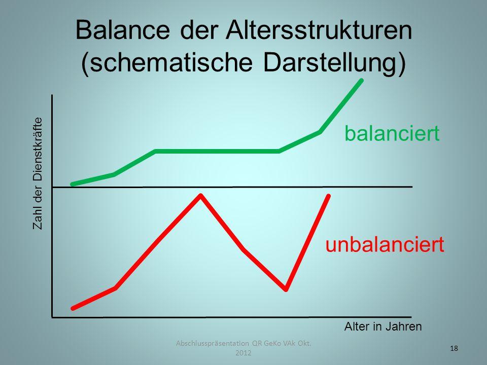 Abschlusspräsentation QR GeKo VAk Okt. 2012 18 Balance der Altersstrukturen (schematische Darstellung) balanciert unbalanciert Zahl der Dienstkräfte A