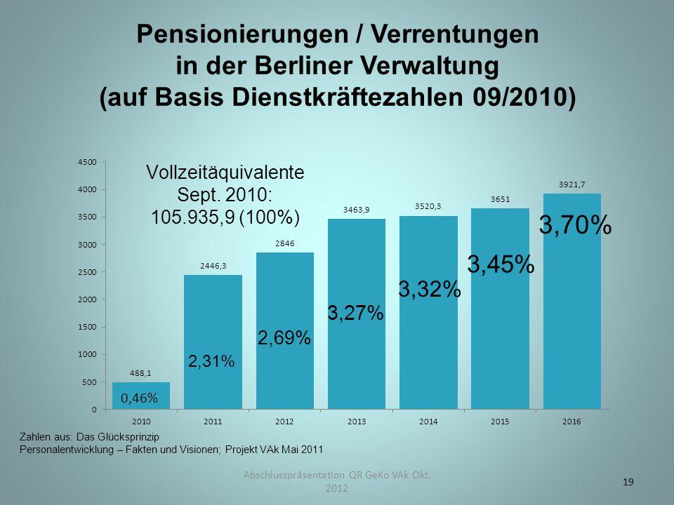 Pensionierungen / Verrentungen in der Berliner Verwaltung (auf Basis Dienstkräftezahlen 09/2010) Abschlusspräsentation QR GeKo VAk Okt. 2012 19 Zahlen