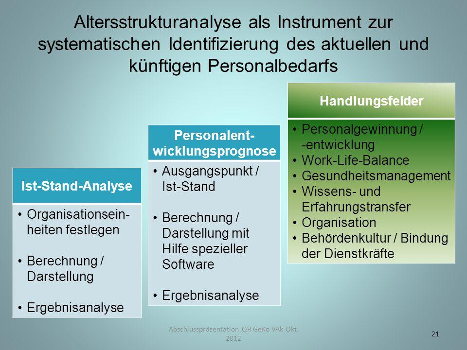 Altersstrukturanalyse als Instrument zur systematischen Identifizierung des aktuellen und künftigen Personalbedarfs Ist-Stand-Analyse Organisationsein