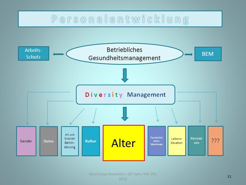 Betriebliches Gesundheitsmanagement BEM Arbeits- Schutz Alter Persönlich keits- Merkmale Lebens- Situation ??.