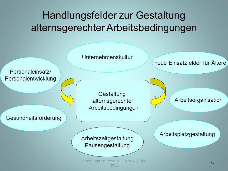 Handlungsfelder zur Gestaltung alternsgerechter Arbeitsbedingungen Abschlusspräsentation QR GeKo VAk Okt. 2012 47 Arbeitszeitgestaltung Pausengestaltu